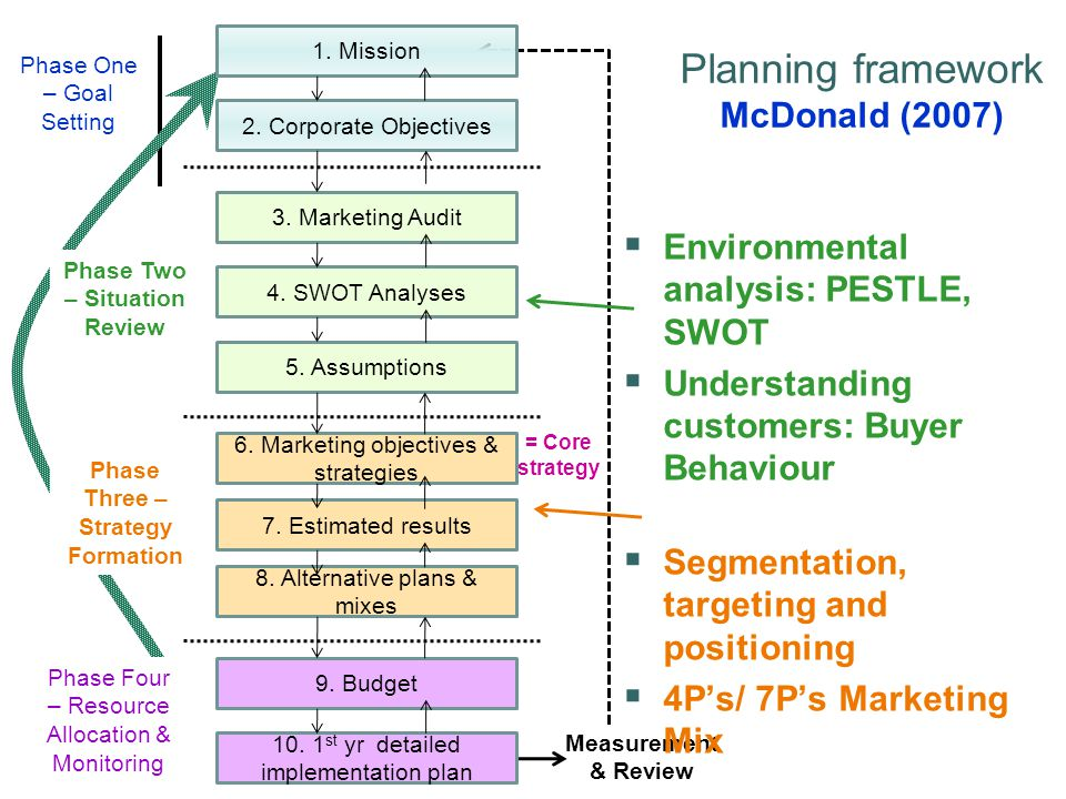 mcdonalds strategic objectives Mcdonald's (mcd) laid out on monday the broad outline for its strategy to shake off years of underwhelming results and stem an accelerating exodus of its customers: get a higher percentage of.