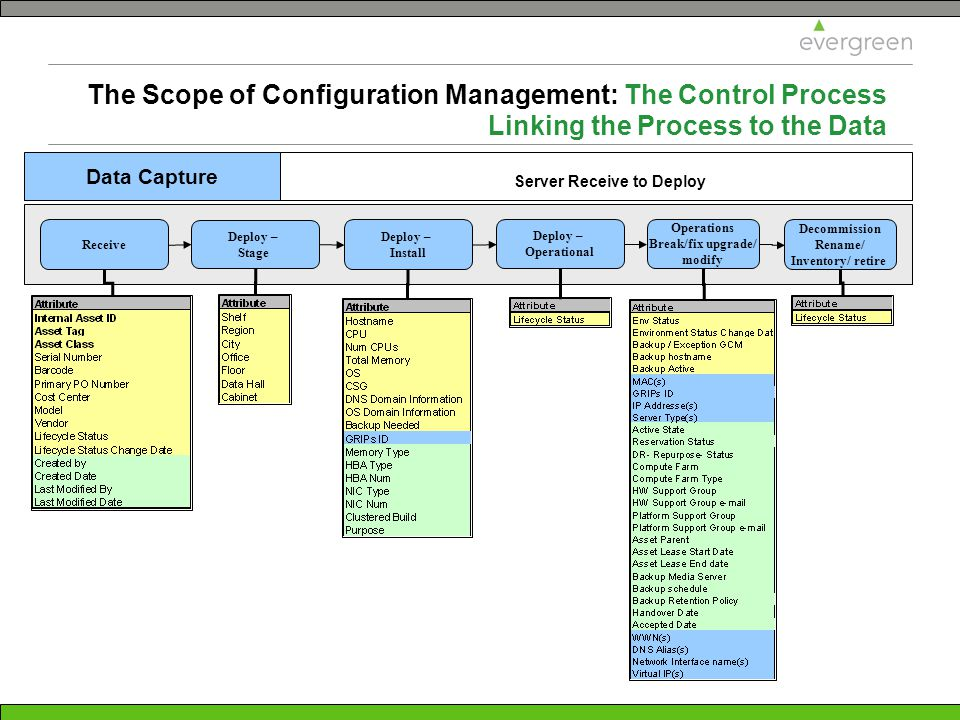 Configuration Management Getting Started  Ppt Download. Orthopedic Surgeon Cincinnati. Restaurant Management Software Free. Mba Marketing Analytics Business Cards Quality. Songs To Learn On Guitar Signs Now Louisville. How To Become A Delivery Nurse. Online Undergraduate Nursing Programs. Nursing Schools In Dallas Fort Worth. Mesothelioma Lawyer Asbestos Cancer Lawsuit