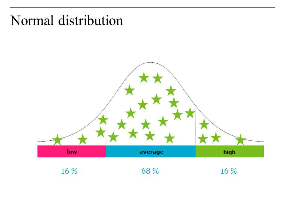 Normal distribution 16 % 68 % 16 %