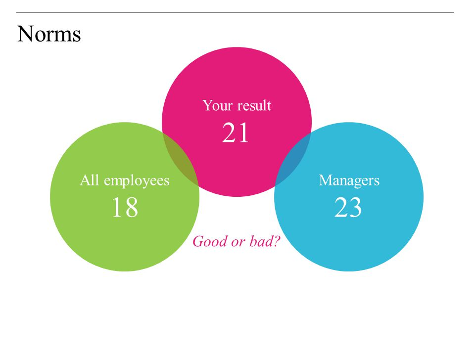 Norms Your result All employees Managers Good or bad