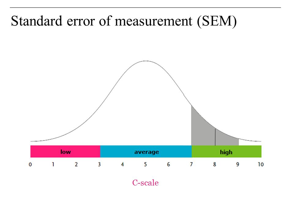 Standard error of measurement (SEM)