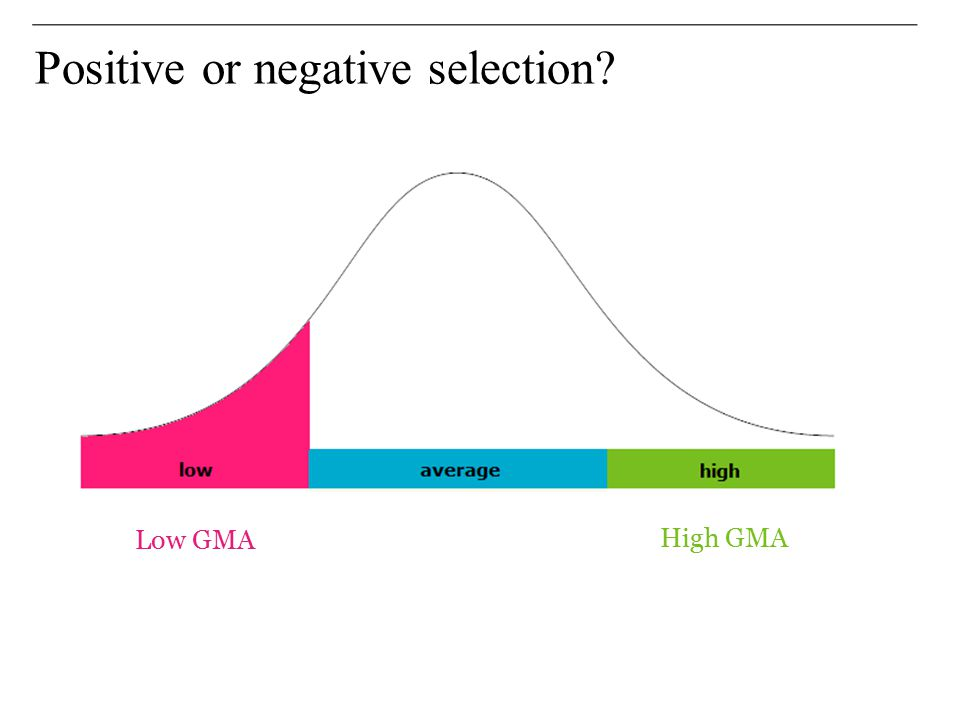 Positive or negative selection