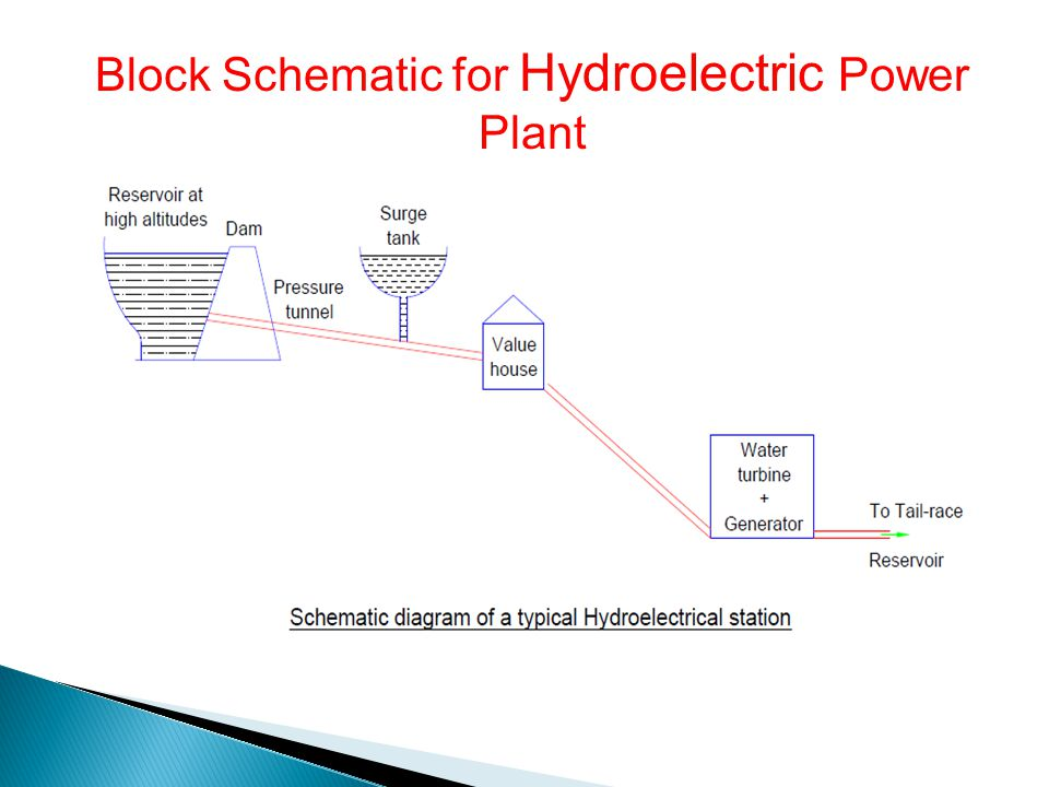 Block Schematic for Hydroelectric Power Plant