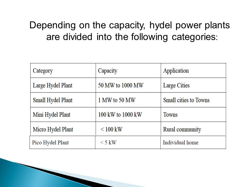 Depending on the capacity, hydel power plants are divided into the following categories: