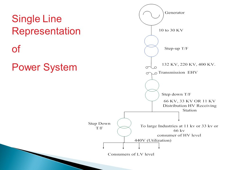 Single Line Representation