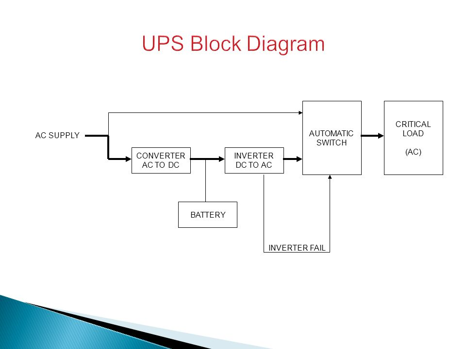 UPS Block Diagram AUTOMATIC SWITCH CRITICAL LOAD (AC) AC SUPPLY