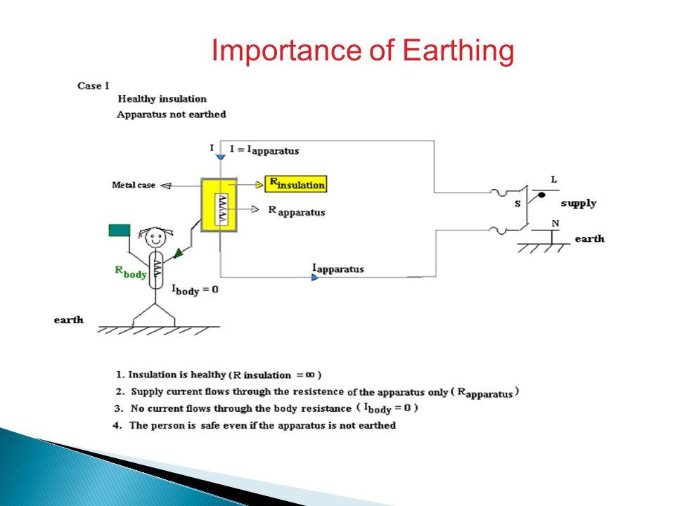 Importance of Earthing
