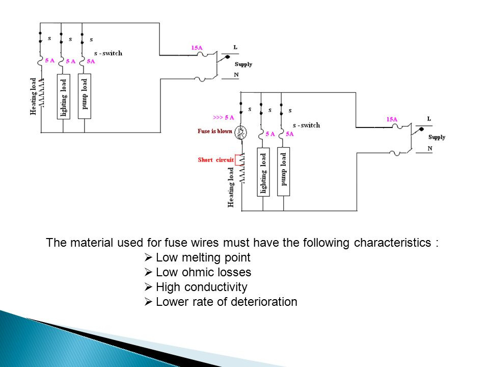 The material used for fuse wires must have the following characteristics :