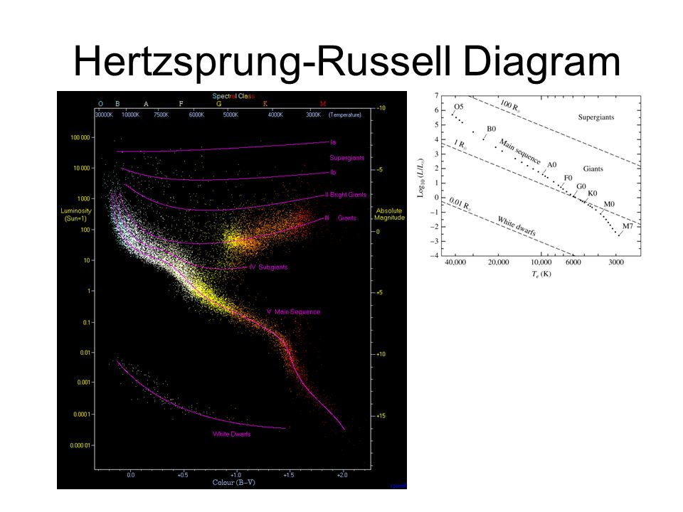 color/temperature relation - ppt video online download hertz russell diagram
