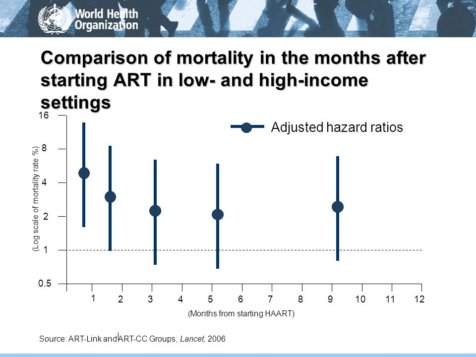 Comparison of mortality in the months after starting ART in low- and high-income settings