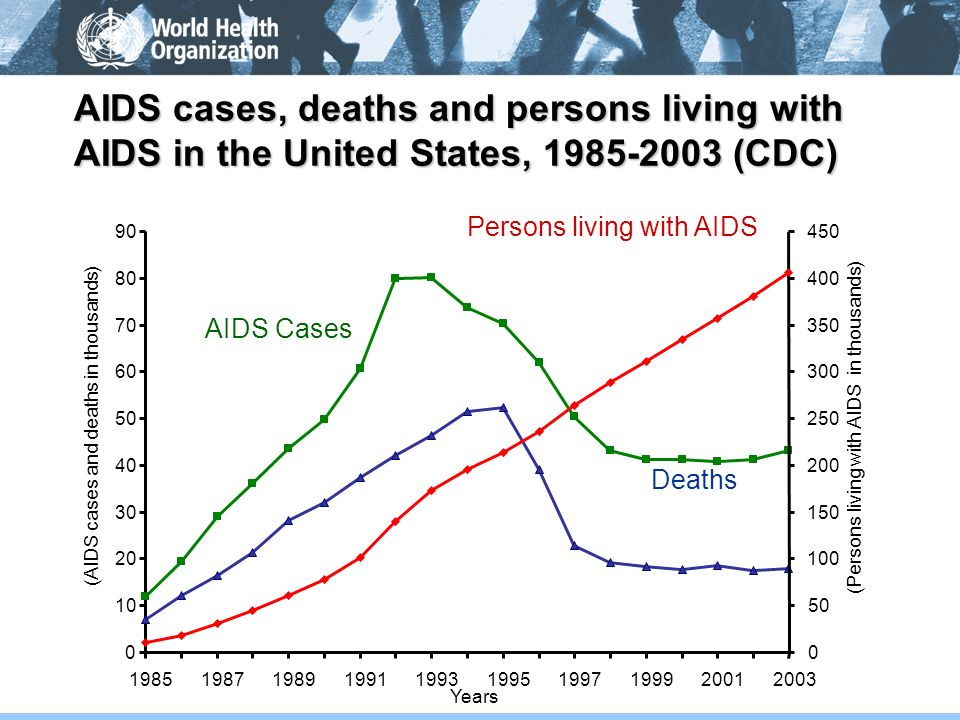 AIDS cases, deaths and persons living with AIDS in the United States, 1985-2003 (CDC)