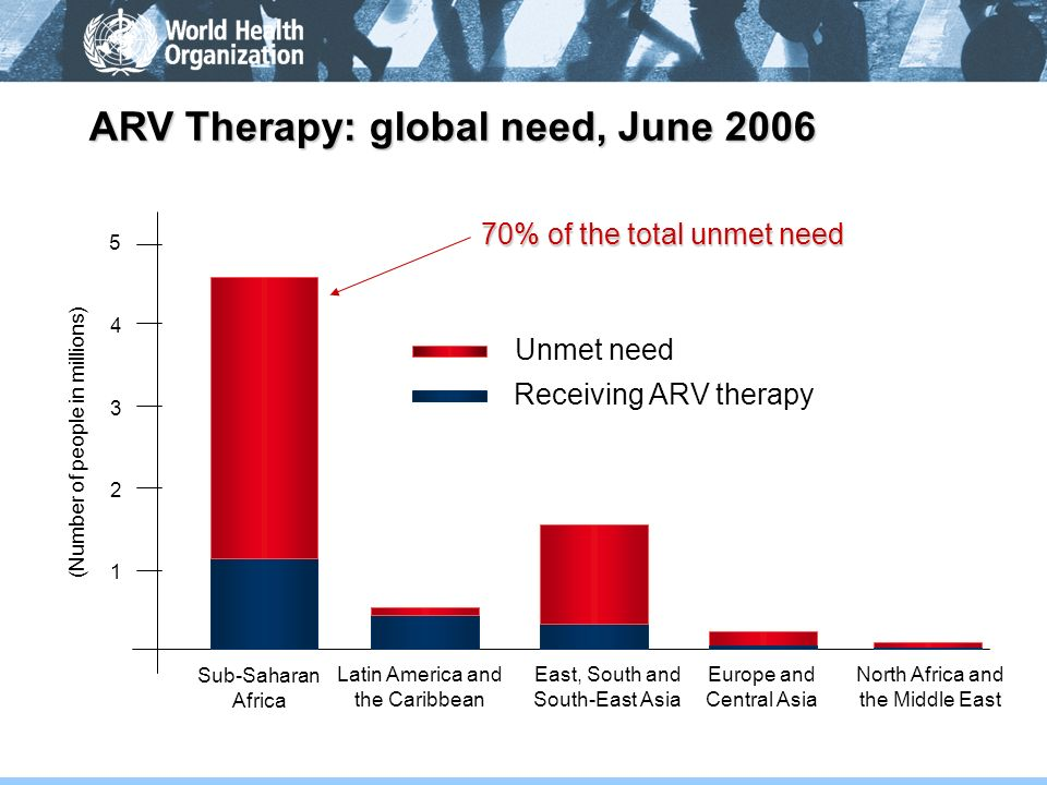 ARV Therapy: global need, June 2006