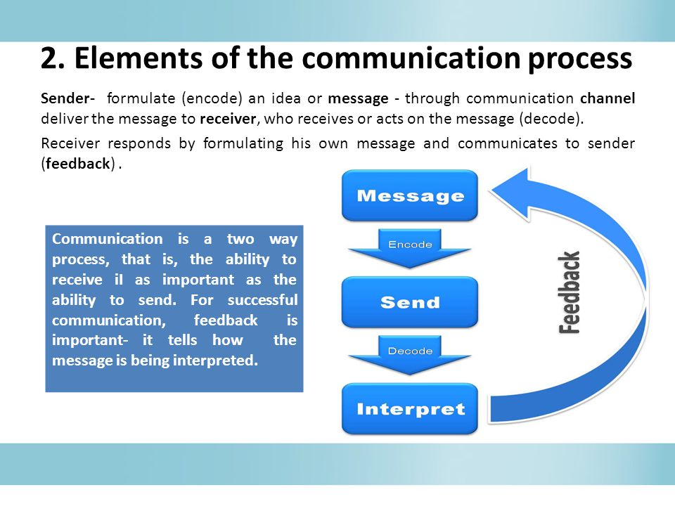 list the elements of the communication process