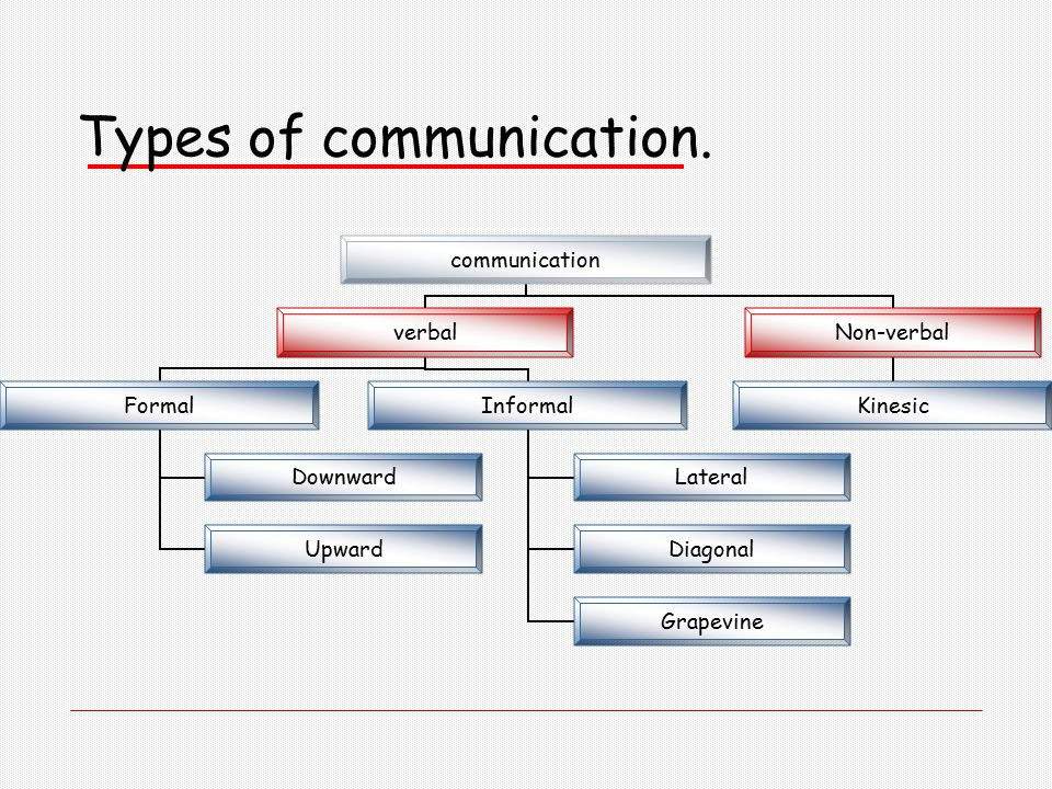 type of commnication 6 distinct styles of communication which work in different situations people do not respond to what is said, but to the manner in which the words are used.