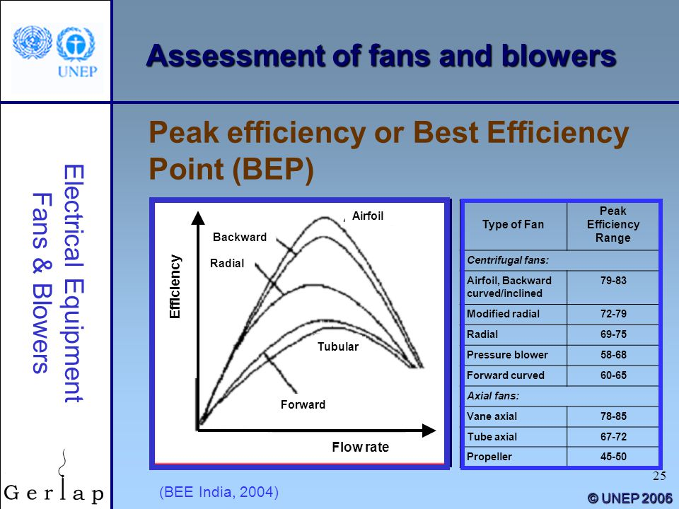 """Types Of Blowers : """"energy efficiency guide for industry in asia ppt download"""