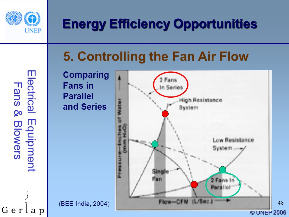 Energy Efficiency Guide For Industry In Asia Ppt Download
