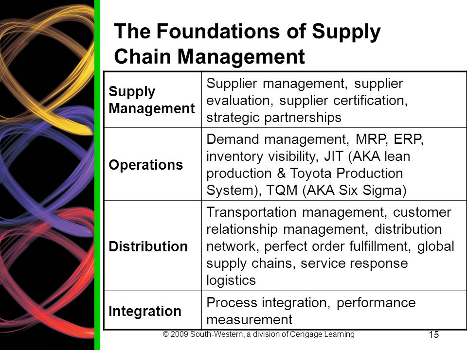 The Foundations of Supply Chain Management
