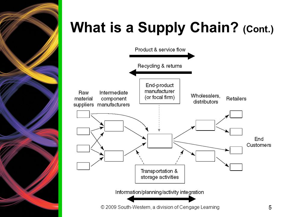 What is a Supply Chain (Cont.)
