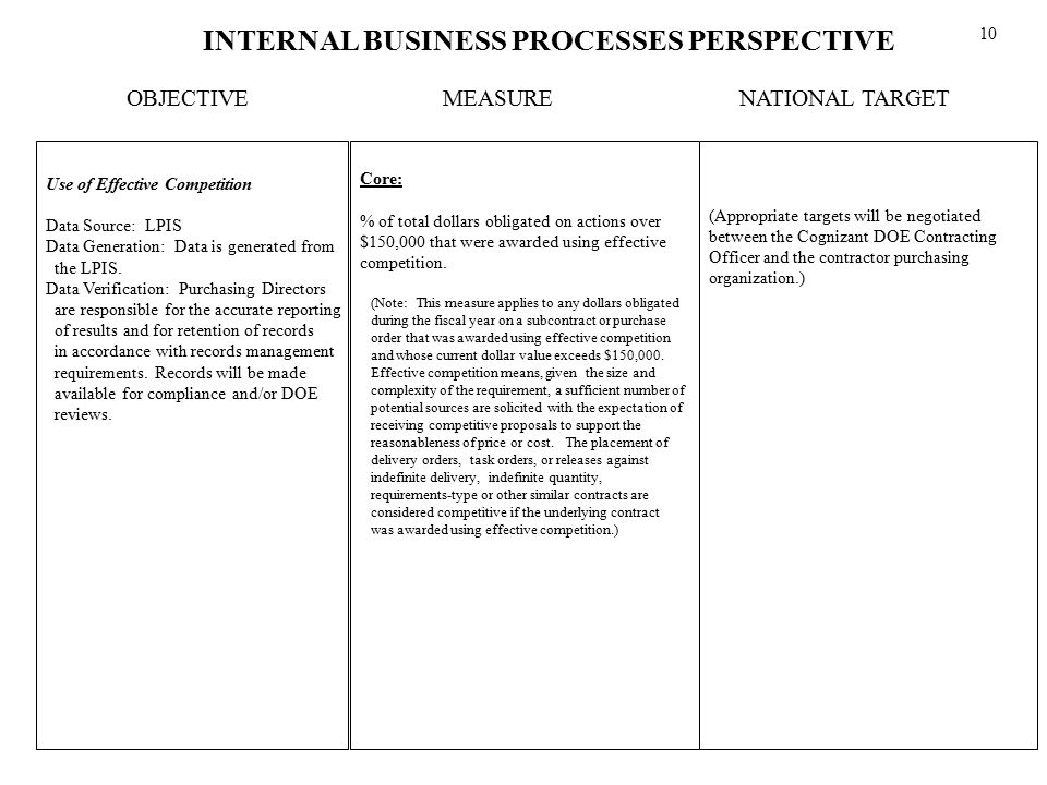 INTERNAL BUSINESS PROCESSES PERSPECTIVE