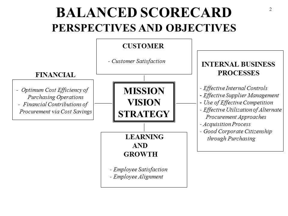 PERSPECTIVES AND OBJECTIVES