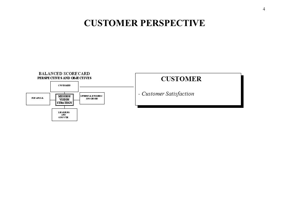 4 CUSTOMER PERSPECTIVE CUSTOMER - Customer Satisfaction