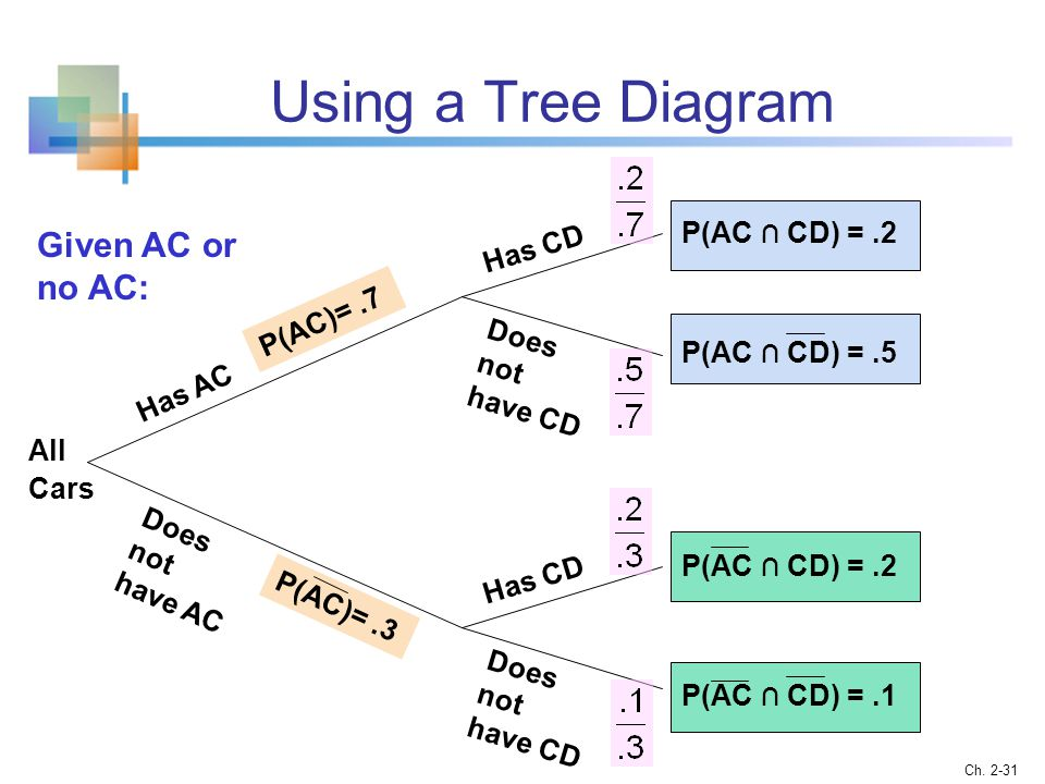 Using a Tree Diagram Given AC or no AC: P(AC ∩ CD) = .2 Has CD