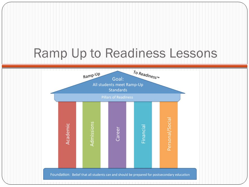 Ramp Up to Readiness Lessons