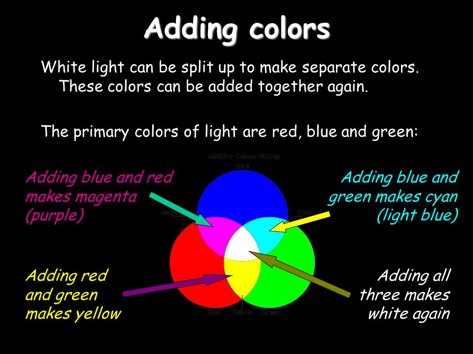 Adding colors White light can be split up to make separate colors. These colors can be added together again.
