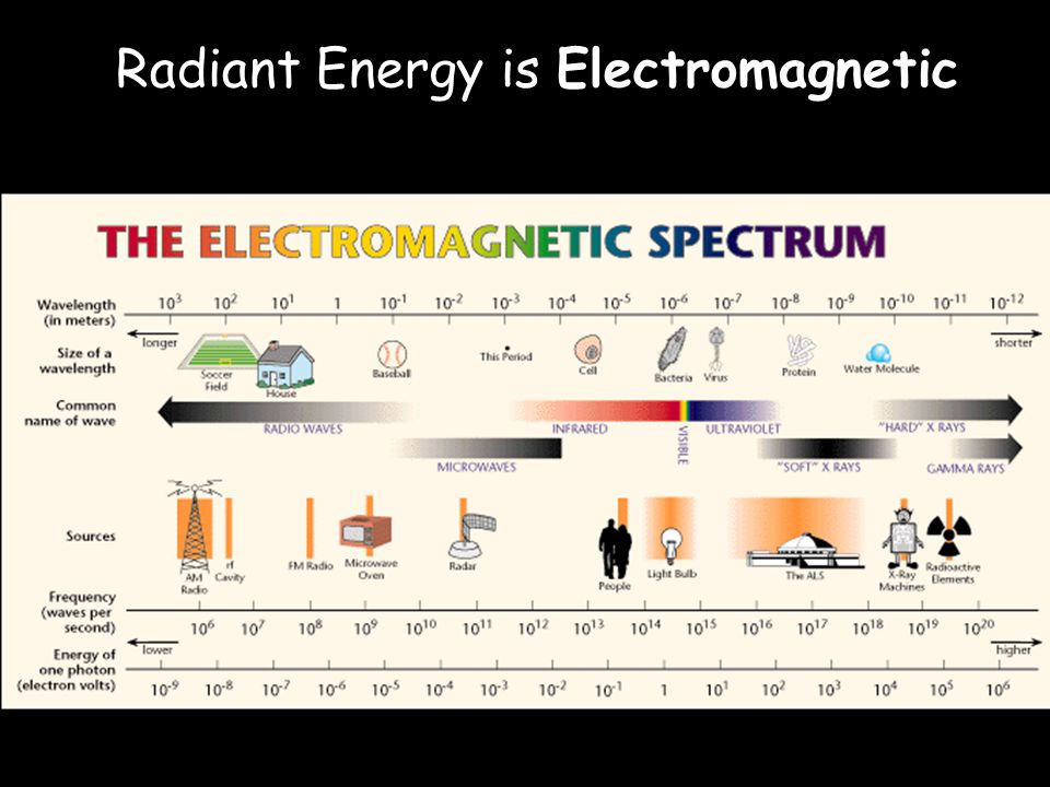 Radiant Energy is Electromagnetic