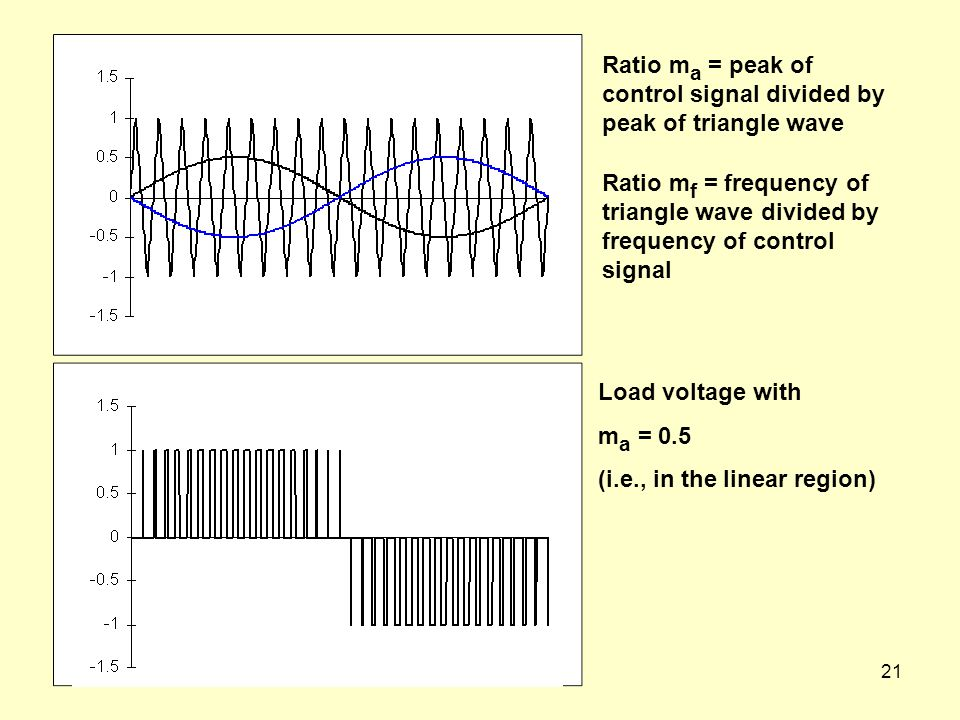 Ratio ma = peak of control signal divided by peak of triangle wave