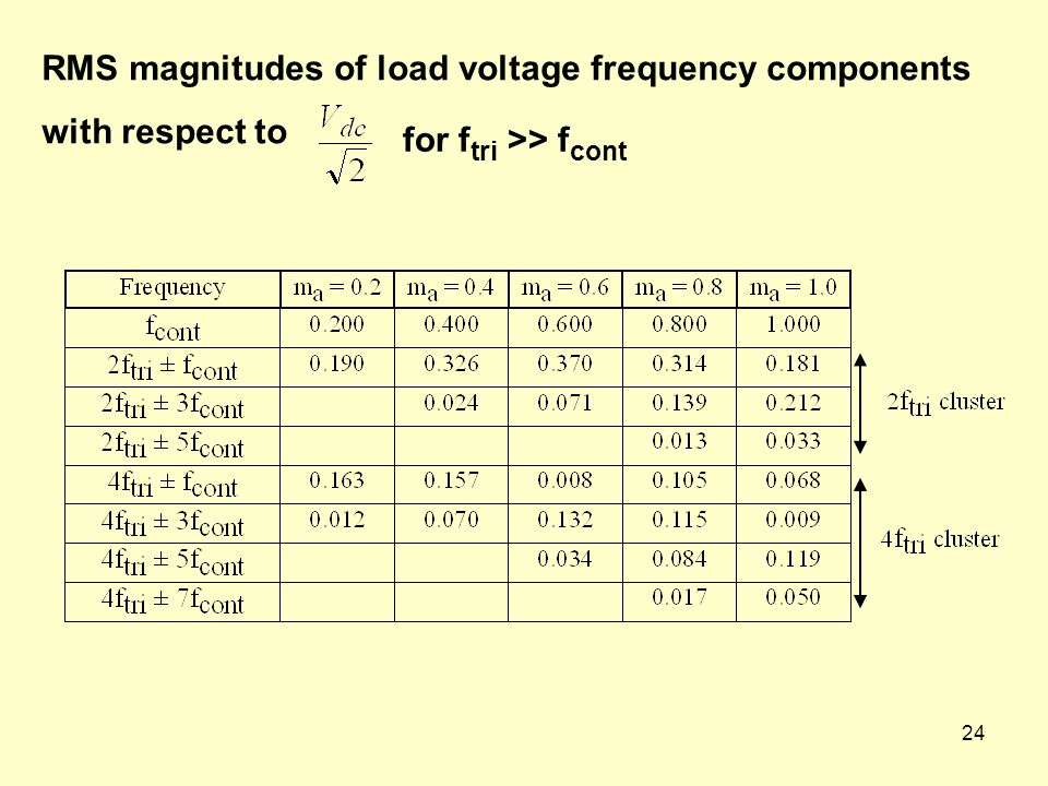 RMS magnitudes of load voltage frequency components with respect to