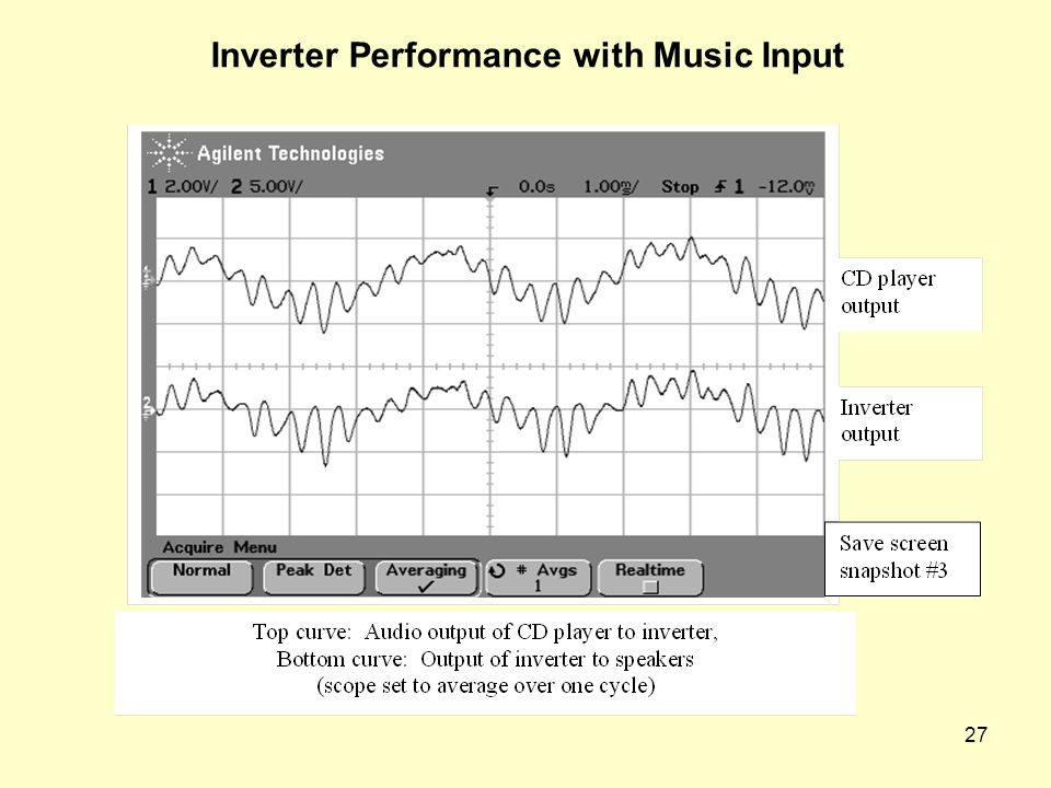 Inverter Performance with Music Input