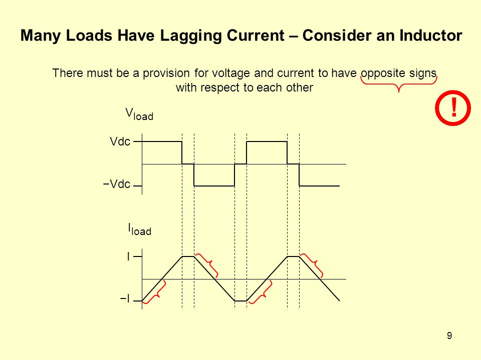 Many Loads Have Lagging Current – Consider an Inductor
