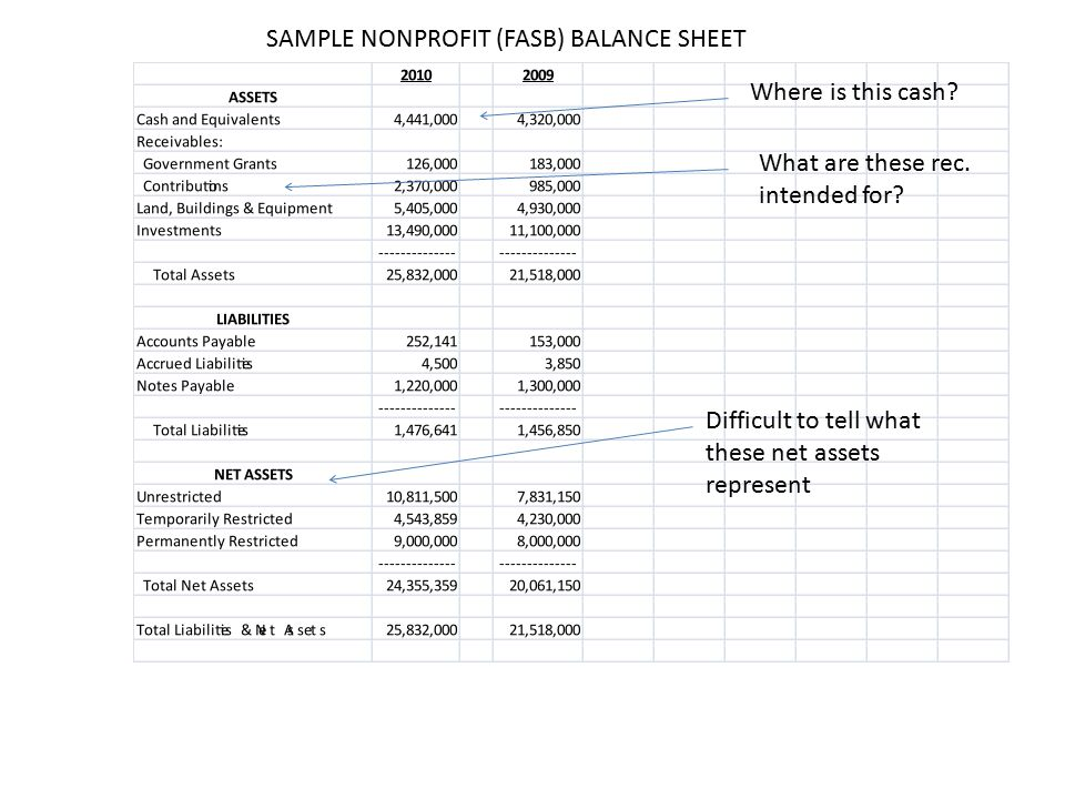 Awesome Balance Sheet Templates Financial Statements Templates Spreadsheet.  Effective Approaches To Keeping Boards And Partners Well