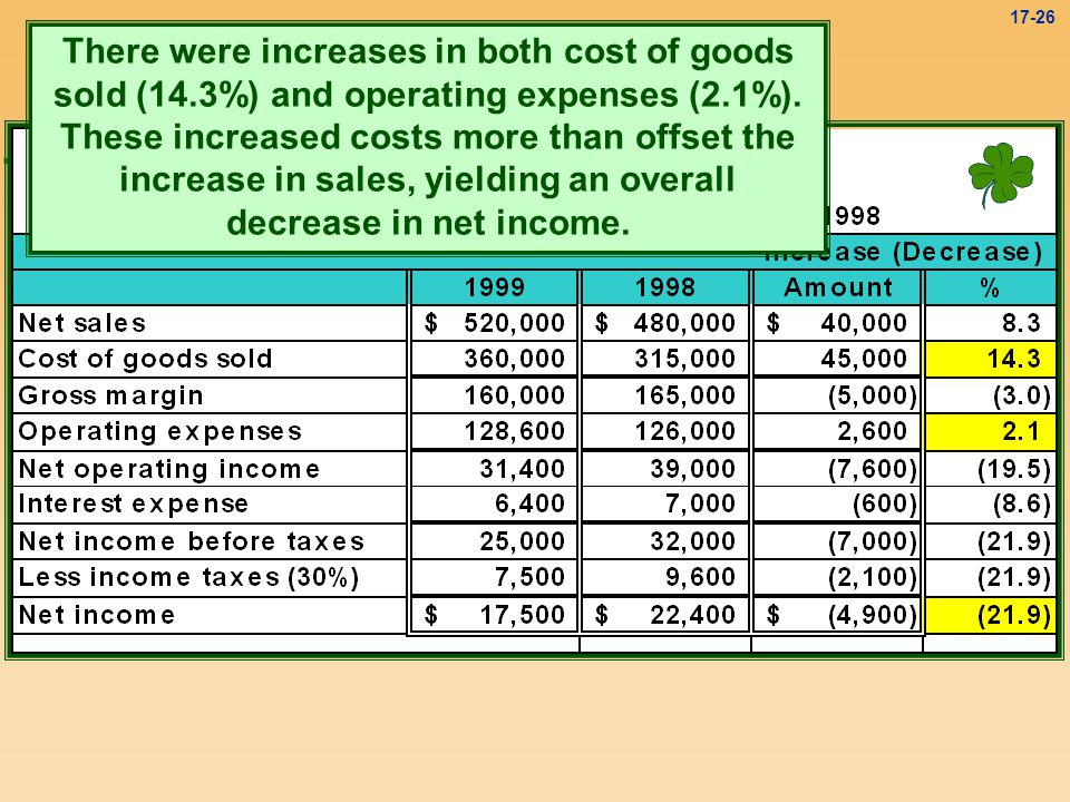There were increases in both cost of goods sold (14
