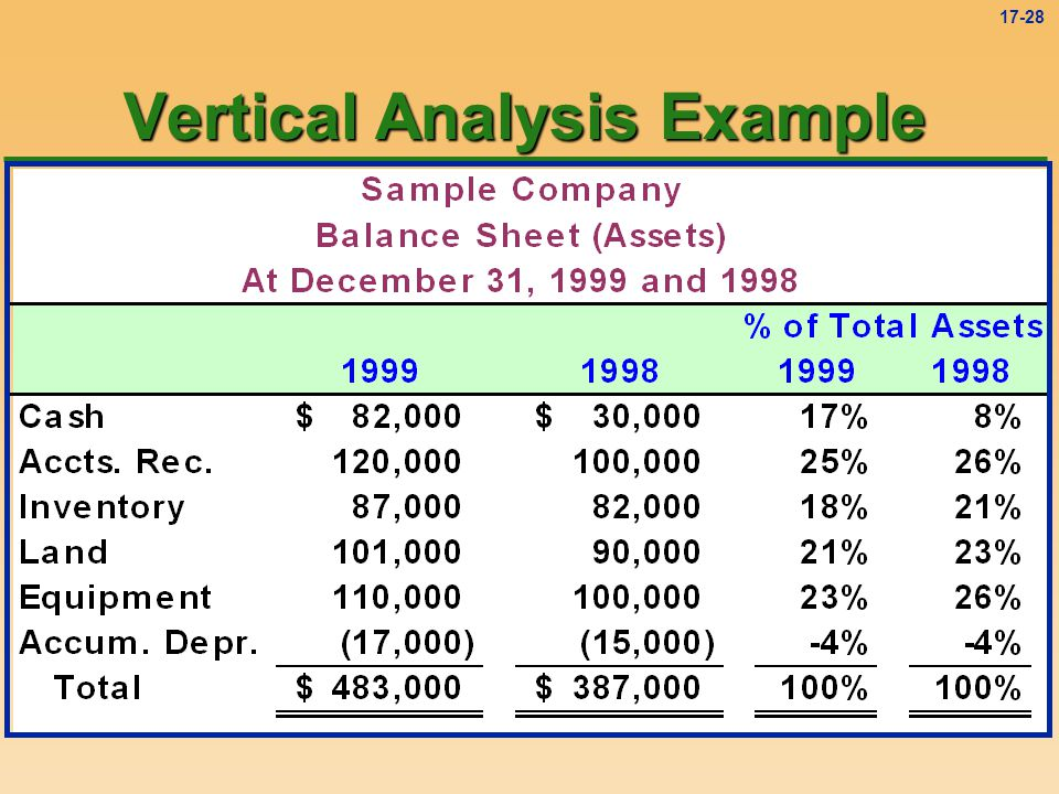 Vertical Analysis Example