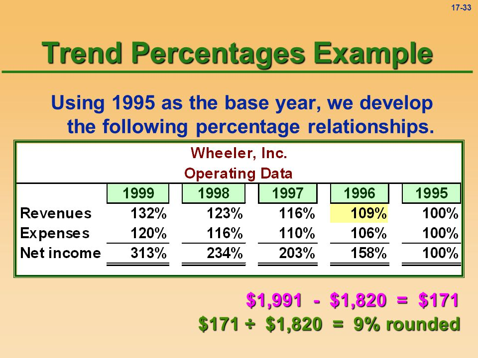 Trend Percentages Example