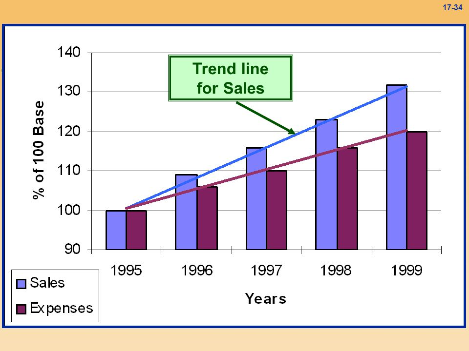 Trend line for Sales