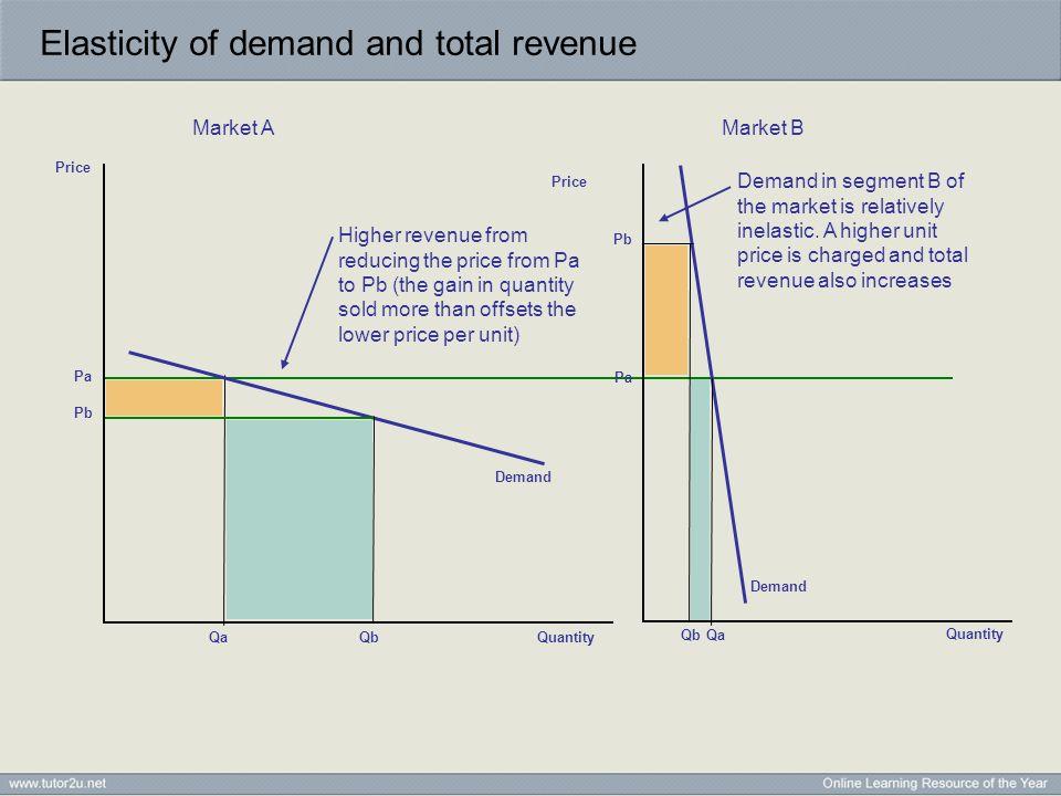 price elasticity of demand and total revenue pdf