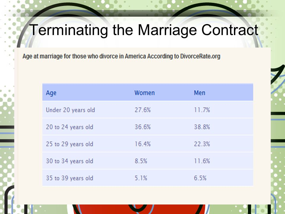 Terminating the Marriage Contract