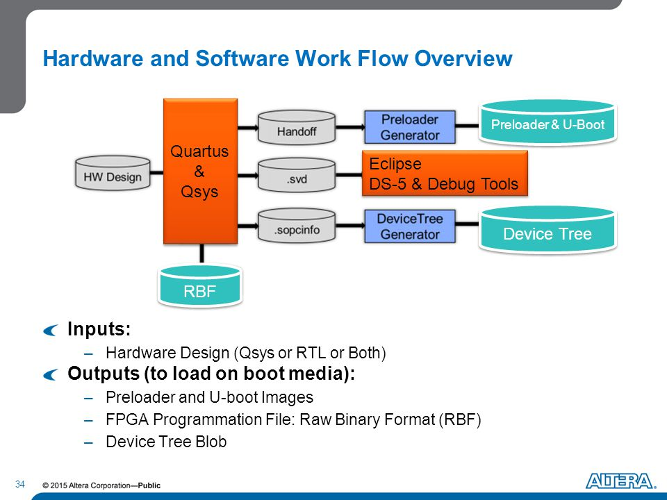 Flowing software
