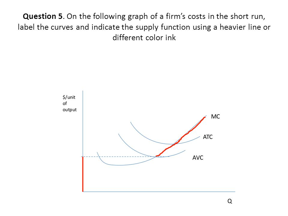 how to find short run cost function