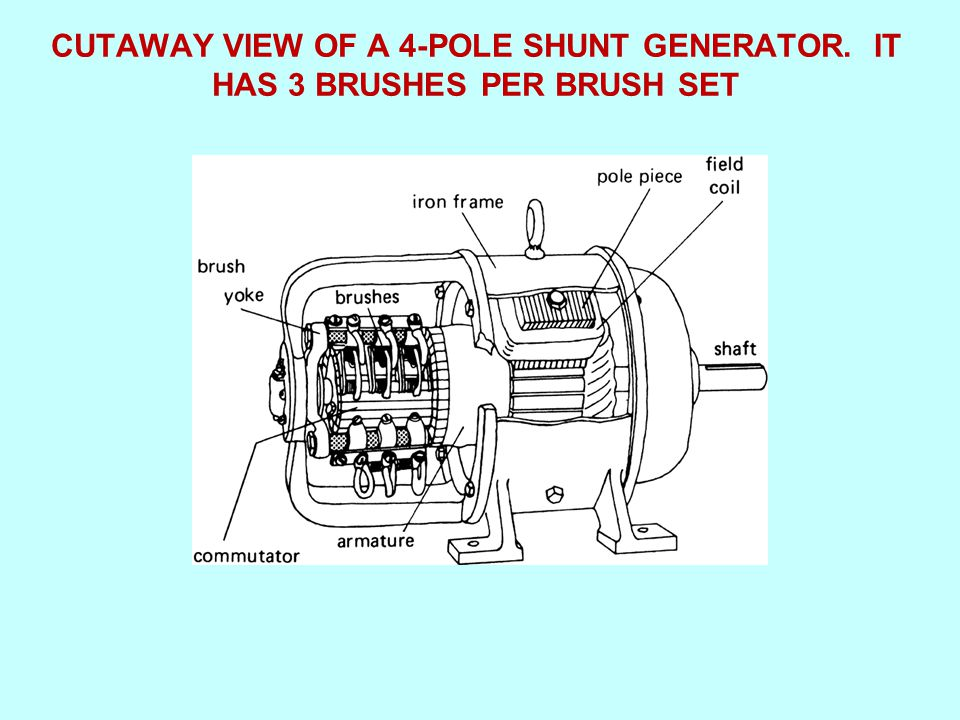 CUTAWAY+VIEW+OF+A+4 POLE+SHUNT+GENERATOR electrical machines and energy conversion ppt video online download  at soozxer.org