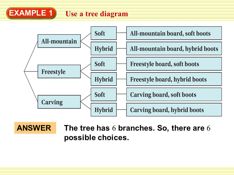 Example 1 use a tree diagram snowboarding ppt download 2 example 1 use a tree diagram answer the tree has 6 branches so there are 6 possible choices ccuart Choice Image