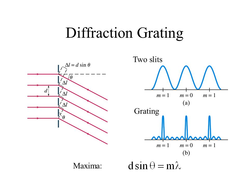 Diffraction Grating Two slits Grating Maxima: