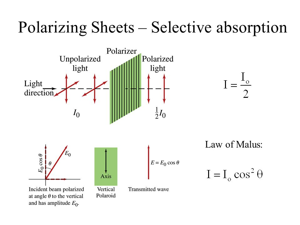 Polarizing Sheets – Selective absorption