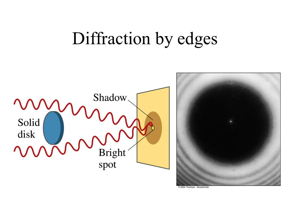 Diffraction by edges