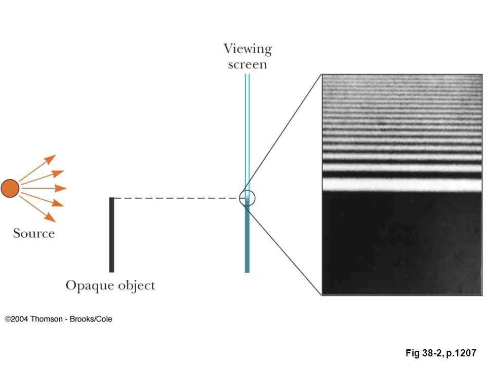 Figure 38.2 Light from a small source passes by the edge of an opaque object and continues
