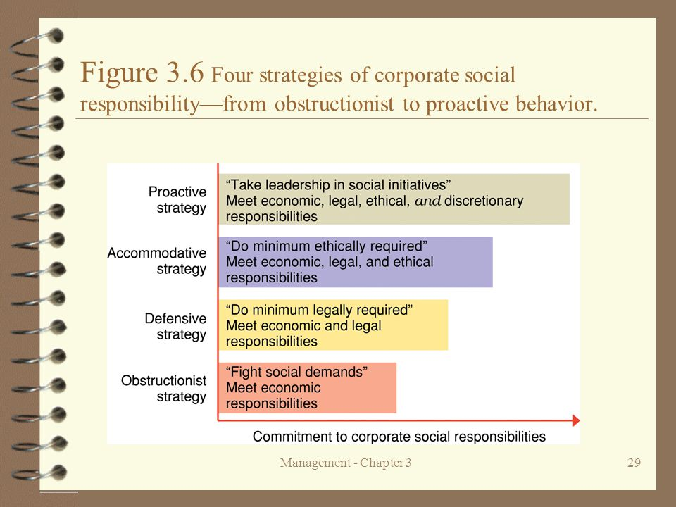 Figure 3.6 Four strategies of corporate social responsibility—from obstructionist to proactive behavior.