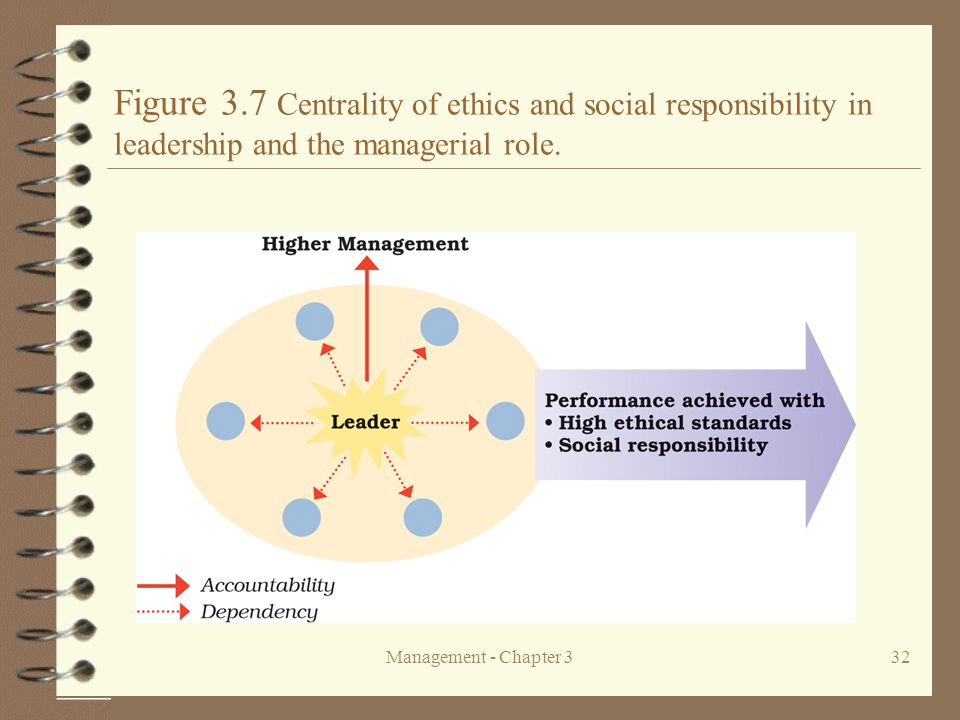 Figure 3.7 Centrality of ethics and social responsibility in leadership and the managerial role.